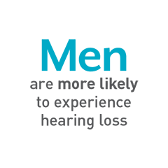 Men are more likely to experience hearing loss