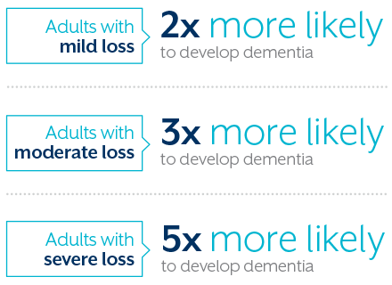 Adults with mild loss are 2 times more likely to develop dementia. Adults with moderate loss are 3 times more likely to develop dementia. Adults with severe loss are 5 times more likely to develop dementia.
